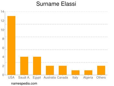 Surname Elassi