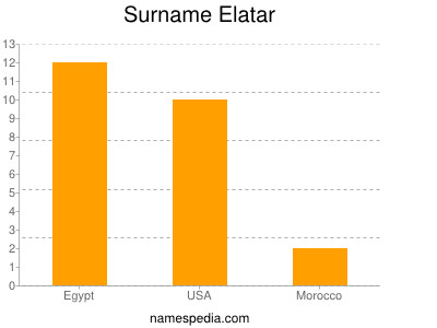 Surname Elatar