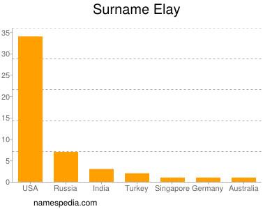 Surname Elay
