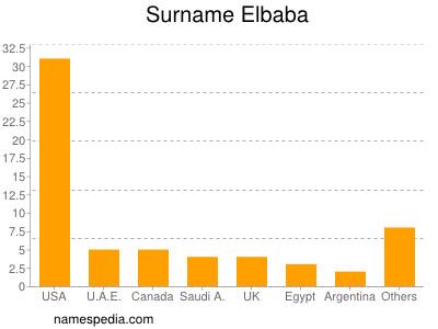 Surname Elbaba