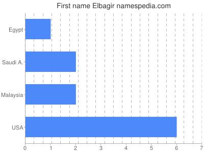 Given name Elbagir