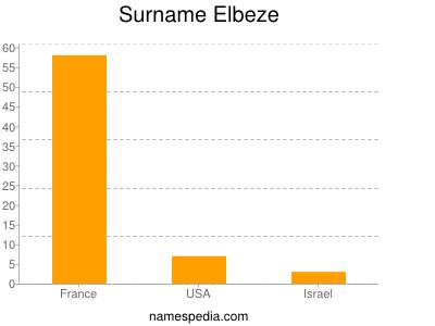 Surname Elbeze