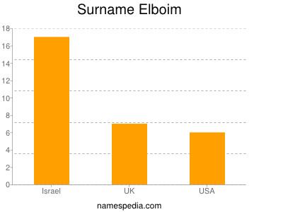 Surname Elboim