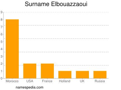 Surname Elbouazzaoui