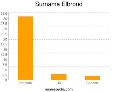 Surname Elbrond