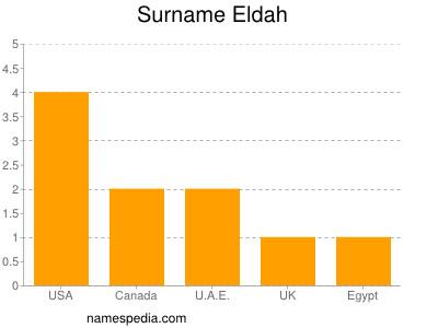 Surname Eldah