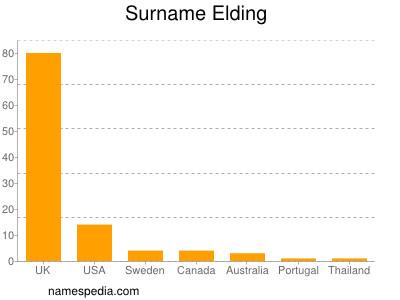 Surname Elding
