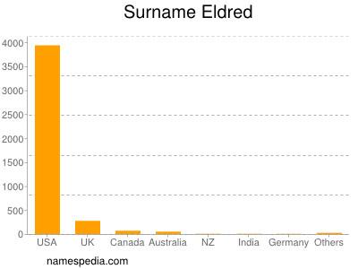 Surname Eldred