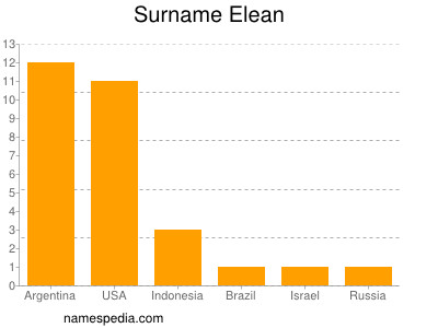 Surname Elean
