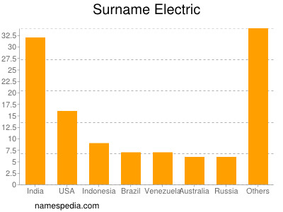 Surname Electric