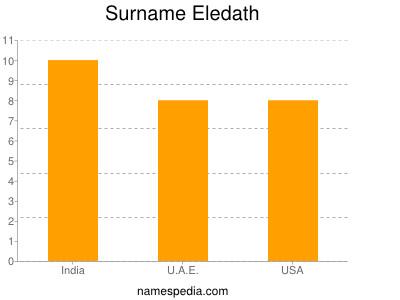 Surname Eledath