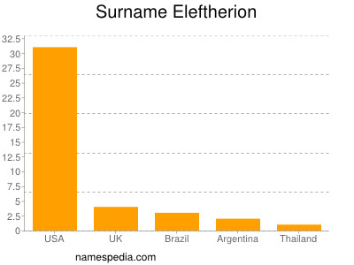 Surname Eleftherion