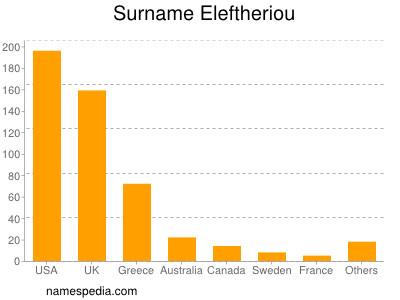 Surname Eleftheriou