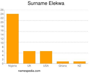 Surname Elekwa