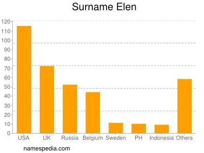 Surname Elen