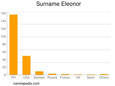 Surname Eleonor