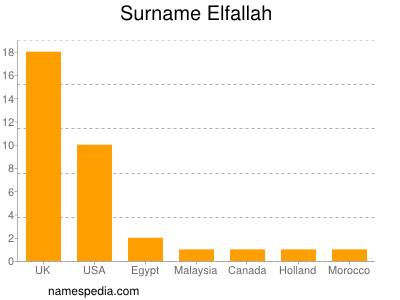 Surname Elfallah