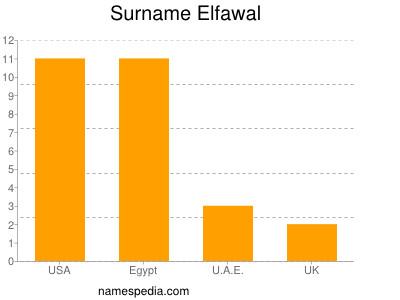 Surname Elfawal