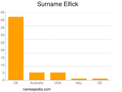 Surname Elfick