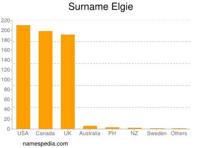 Elgie - Names Encyclopedia