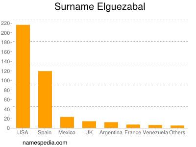 Surname Elguezabal