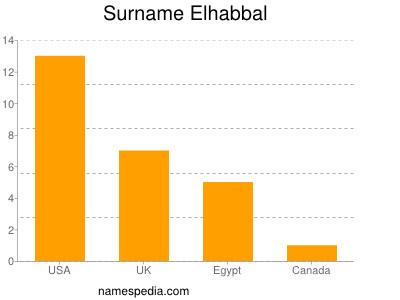 Surname Elhabbal