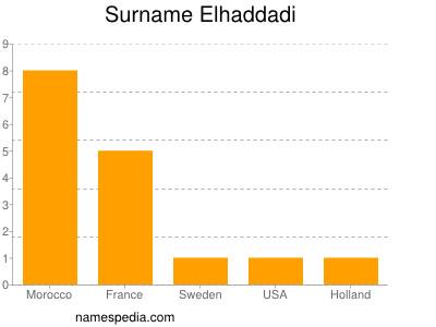 Surname Elhaddadi