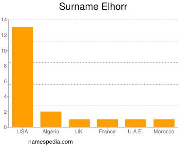 Surname Elhorr