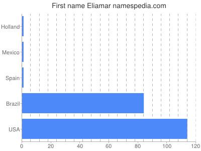 Given name Eliamar