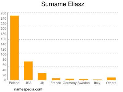 Surname Eliasz