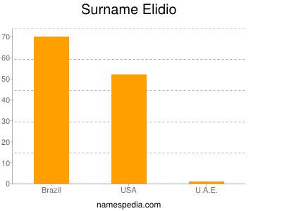 Surname Elidio