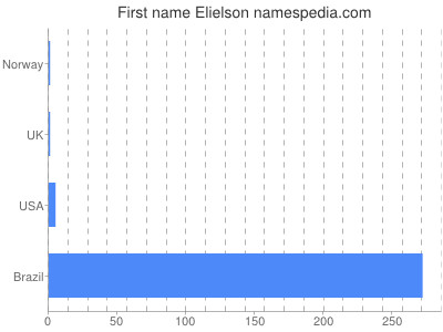 Given name Elielson