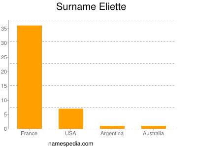 Surname Eliette