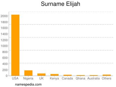 Surname Elijah