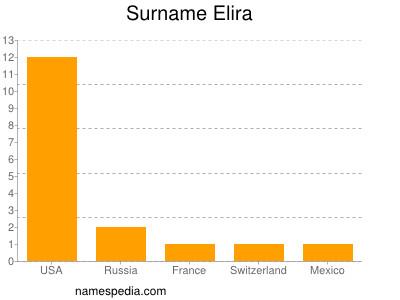 Surname Elira