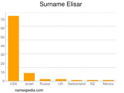 Surname Elisar