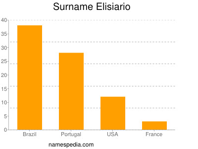 Surname Elisiario
