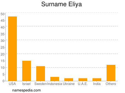 Surname Eliya