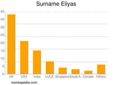 Surname Eliyas