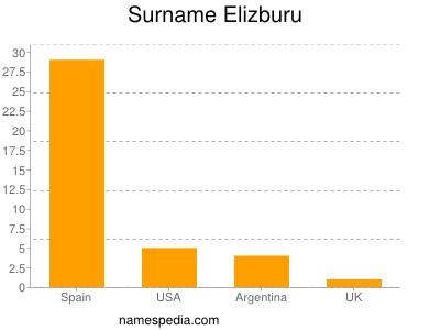 Surname Elizburu