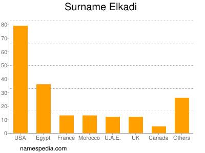 Surname Elkadi