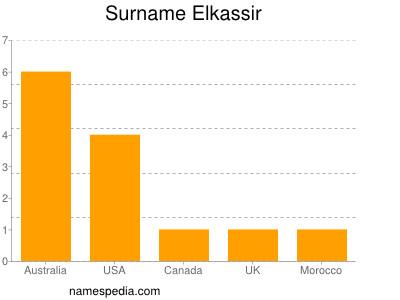Surname Elkassir