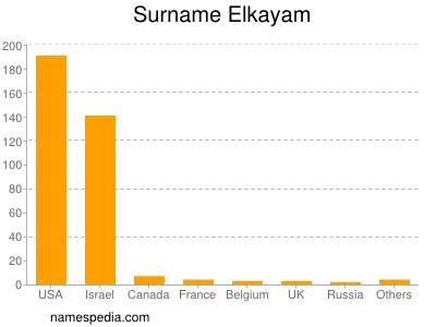 Surname Elkayam