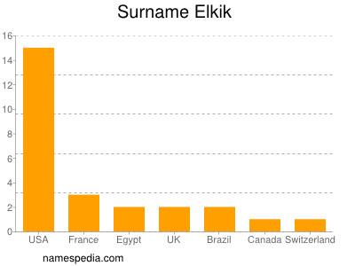Surname Elkik