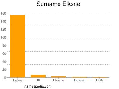 Surname Elksne