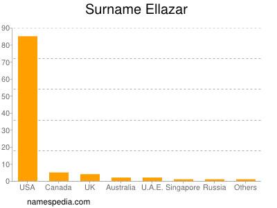 Surname Ellazar