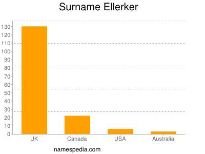 Surname Ellerker