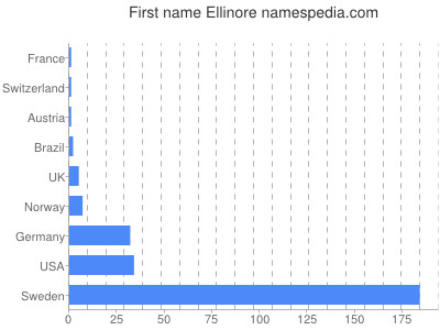 Given name Ellinore