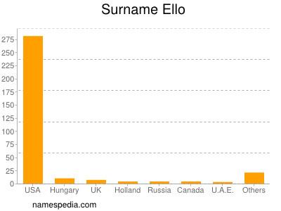 Surname Ello