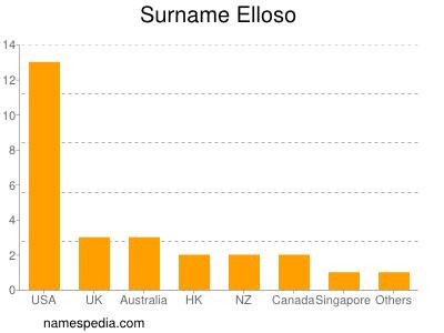 Surname Elloso